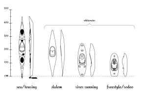What Size Kayak Do I Need: Your Go-To Guide To Sizing A Kayak