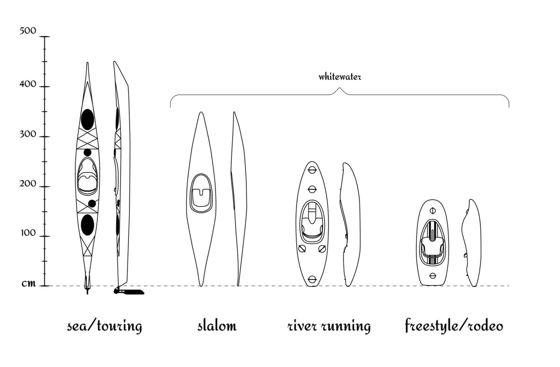 Kayak Size chart -Set of different types of kayaks in comparison according to their length vector illustration eps 10