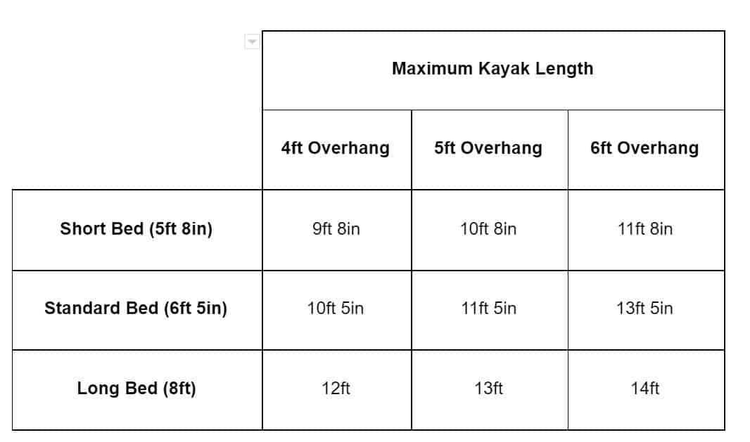 Max Kayak Size Based on Truck Bed and Legal Overhang