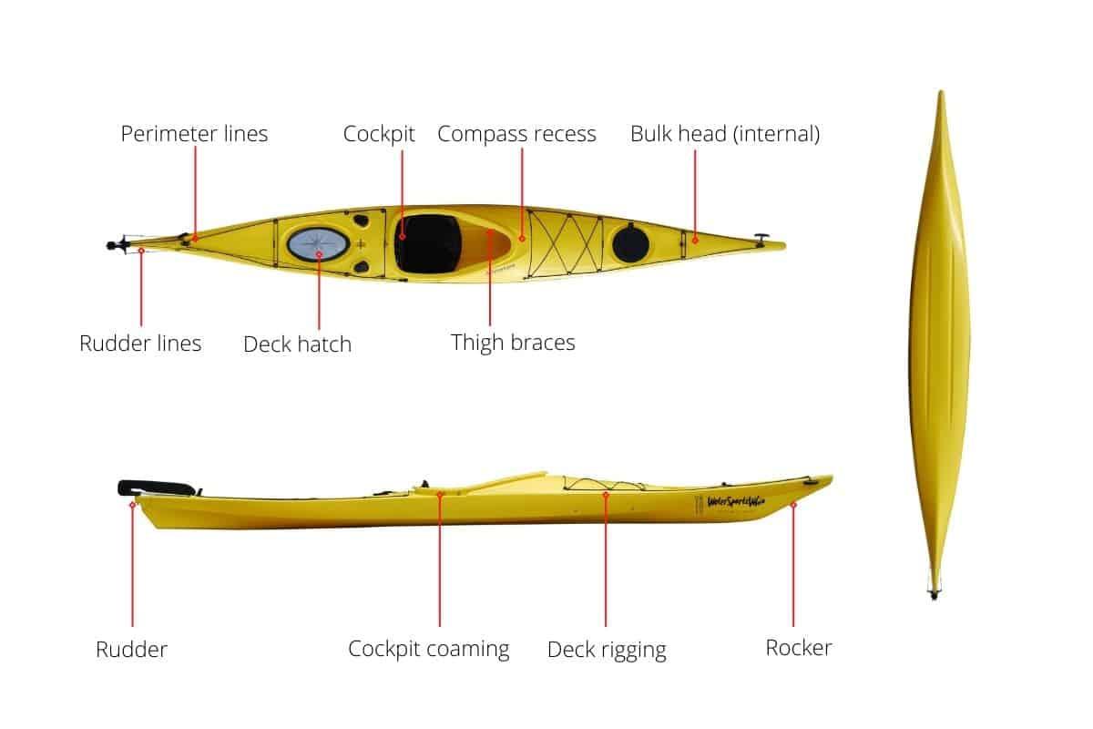 Basic Parts of a SIt-Inside Kayak