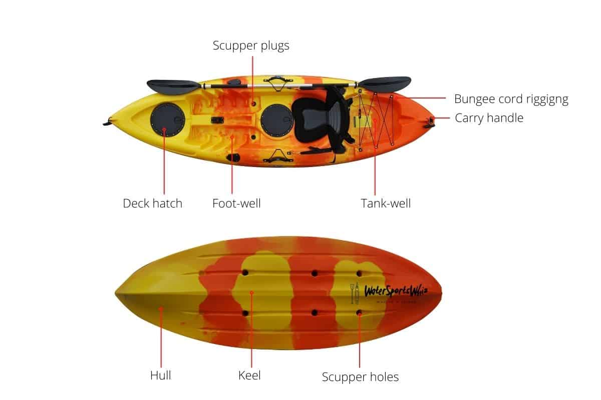 Basic Parts of a Sit-On-Top Kayak